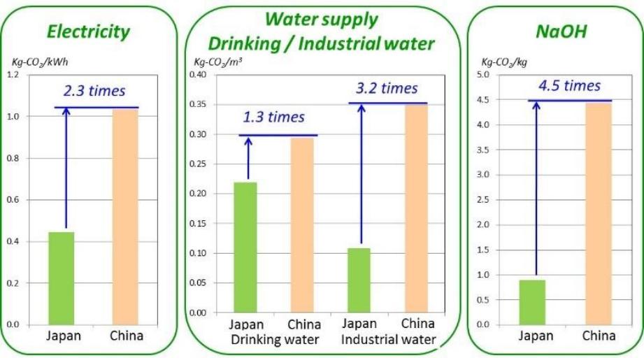 日本と中国のCO2 排出原単位の比較例