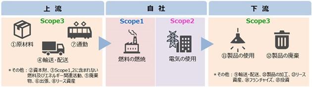 scope3とは