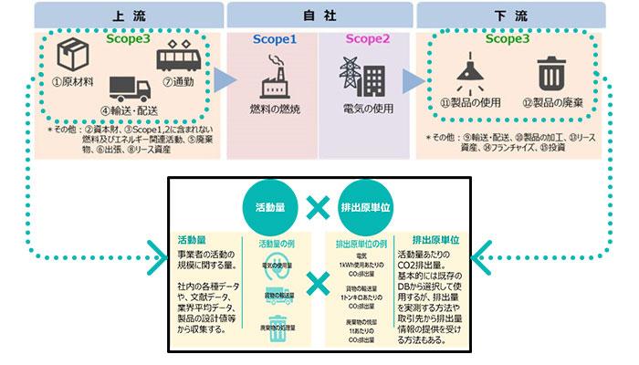 Scope3とIDEAとの関係